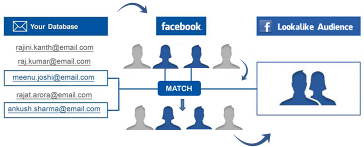 insurance-agency-management-facebook-lookalike.png