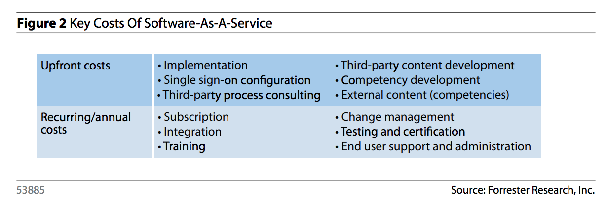 IT-ROI-keying-in-on-costs-of-Software-as-a-Service