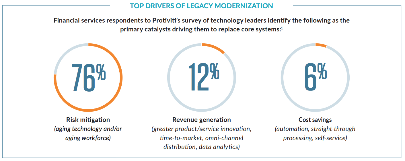 Drivers of legacy modernization that help streamline operational knowledge transfer