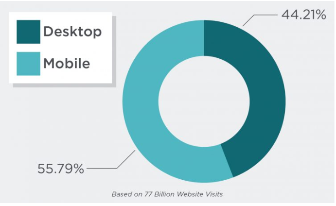 mobile vs desktop web traffic