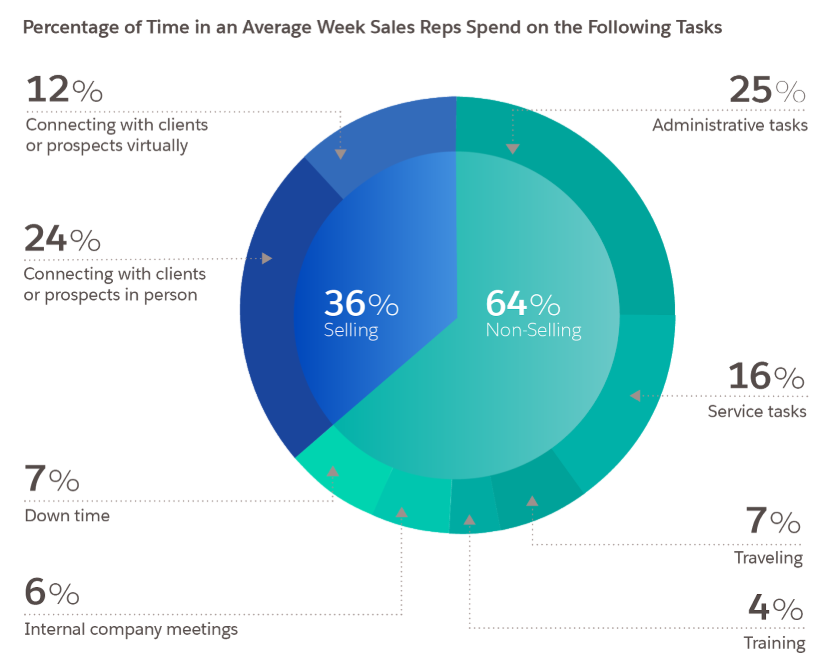 percentage of time spent on sales