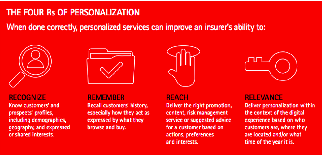 what it means to personalize your customer interactions